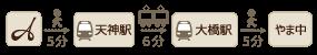 ホテル福岡アルティインからもつ鍋 やま中 本店まで電車で16分