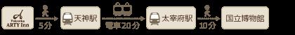 ホテル福岡アルティインから九州国立博物館まで電車で35分